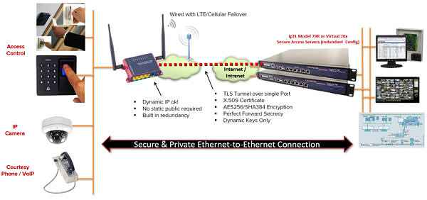 VPN for IP Cameras, Access Control, and RF Readers | IP ...
