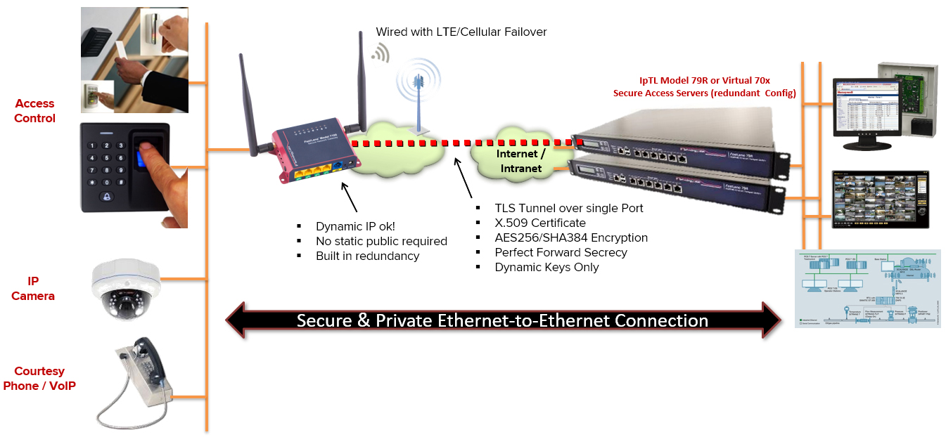 VPN for IP Cameras, Access Control, and RF Readers | IP Technology Labs