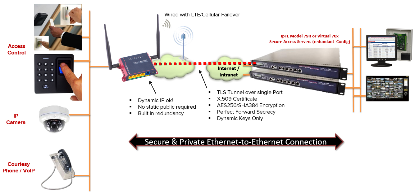 Ethernet Extender, LAN Extension, and Bridged VPN over any Internet ...