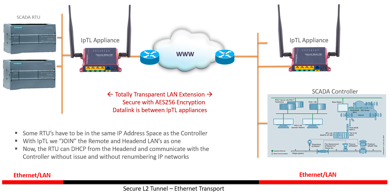 Peachy Ethernet Extender Lan Extension And Bridged Vpn Over Any Internet Wiring Cloud Rectuggs Outletorg
