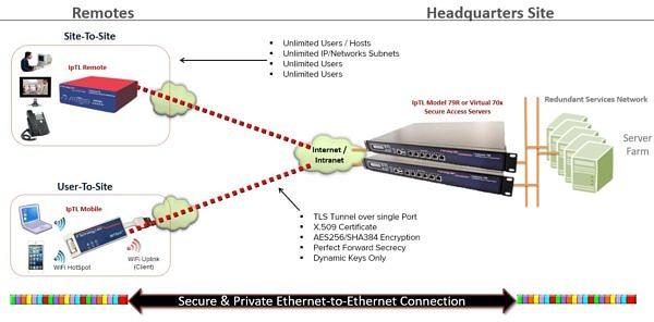 Model 7 Model x Model 79R Multi Site Network Application (2)