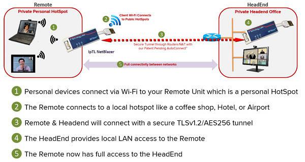 Model 7 site 2 site link application