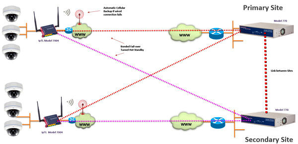 MultiSite_Multiheadend_Full_Mesh_Primary_site-to-site_VPN_770
