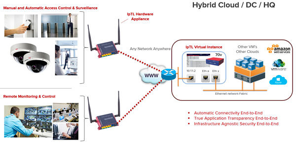 Remote Security Access to Cloud integration 70v