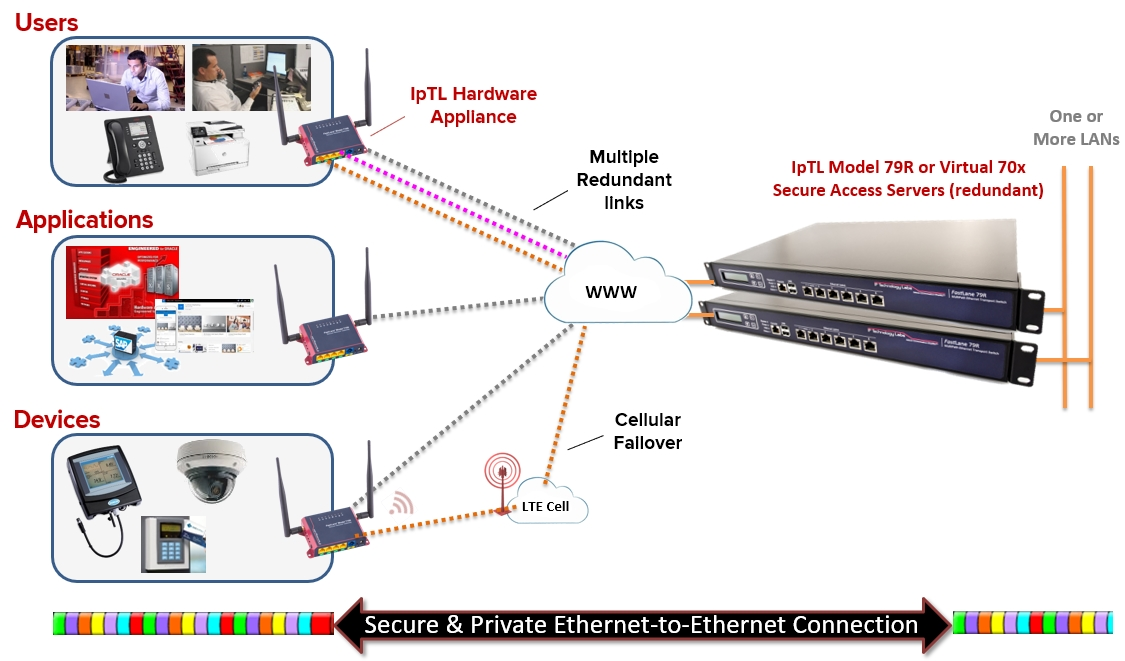 The IOT Trunking Network