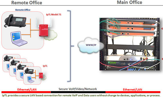VoIP site to site VPN extension to HQ Switching with Vlans