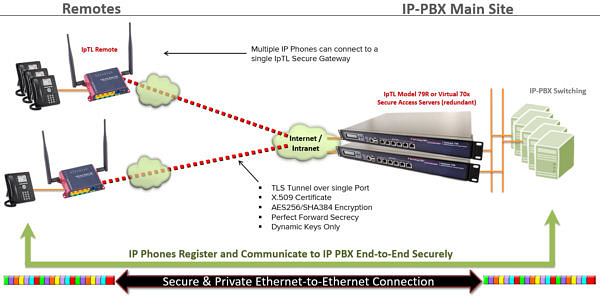 VOIP IoT M2M Device VPN Router to IPPBX Security and Connectivity