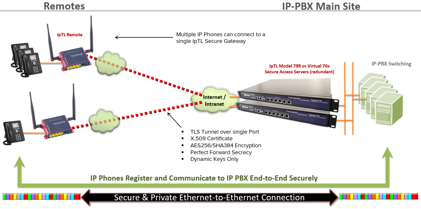 Model 7111 Secure Remote Access Appliance with VPN Router