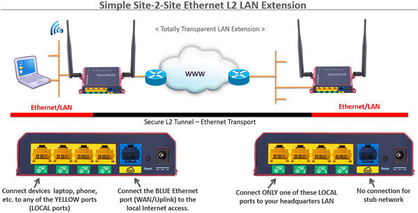 site-to-site-Ethernet-LAN-Extension-Over-Internet-Secure-model-7111