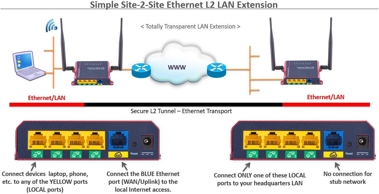 site-to-site-ethernet-lan-extension-over-internet-